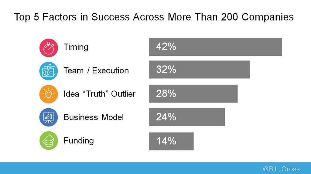 Top 5 Startup Success Factors Via @bill_gross