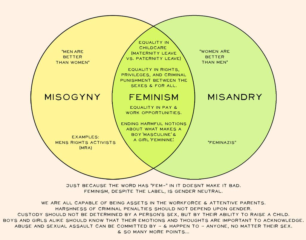 Mens rights venn diagram motorola bluetooth n136 male tears 4648 on twitter to anyone who knows more about caaiax4ukaamybh 578328188427878400 mens rights venn diagram mens rights venn diagram pooptronica Image collections