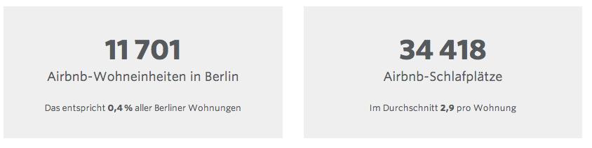 Berlin verliert durch @Airbnb 34.400 Wohnplätze für Berliner #1Prozent http://t.co/YoMeSOUGcb v @ChElm @RechercheLab http://t.co/b2mR2tC0gA