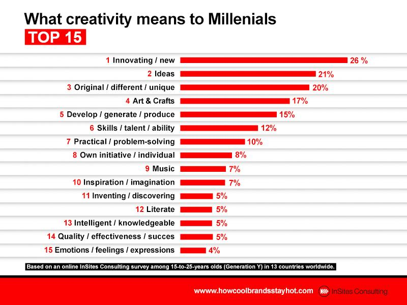 What #Creativity means to #GenY http://t.co/tQAvXaaZki #coolbrands #mrx #millennials http://t.co/N6HJOK7HDw