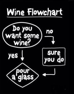 Helpful flowchart for your next dinner party. MT @winewankers the heart wants what it wants. http://t.co/WgQKkB0IvD