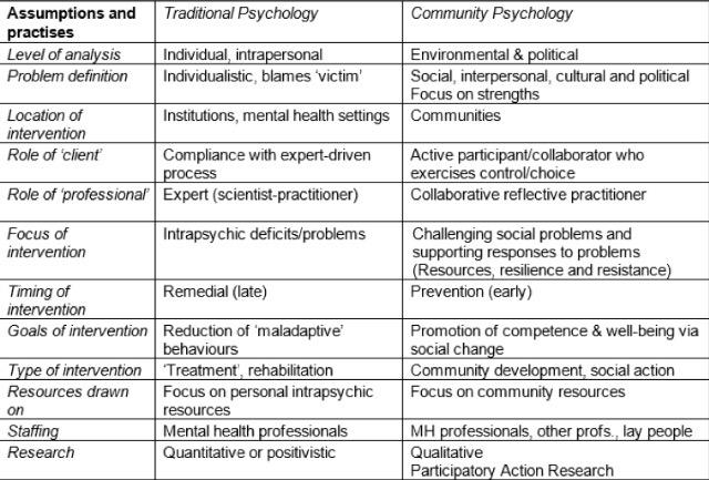 psychologists for social change on twitter what are the differences between traditional psychology and community psychology