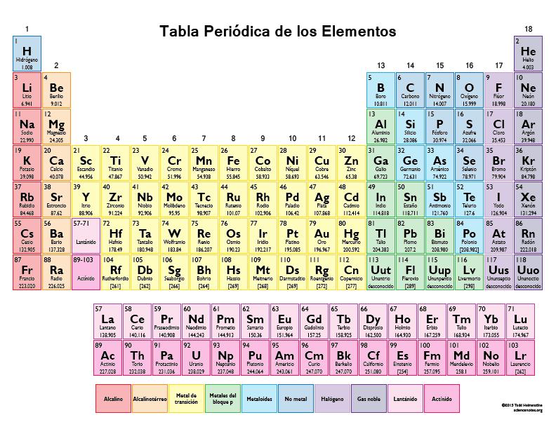Colorprint on twitter tabla peridica para la habitacin de tus 216 pm 19 mar 2015 urtaz Choice Image