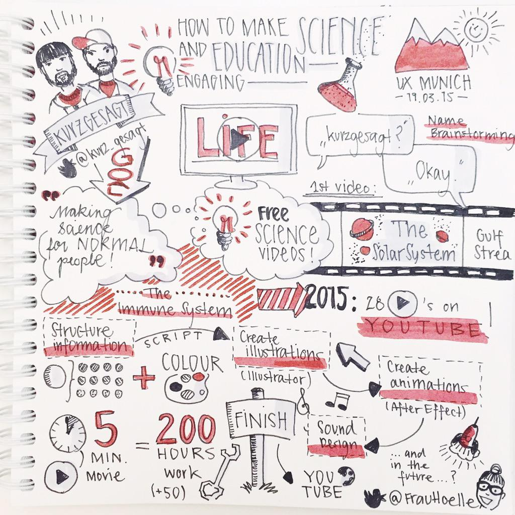 Frau Holle On Twitter Sketchnotes Of Day 1 Uxmunich