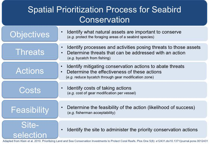 1 #WSTC1 Rational seabird spatial prioritization identifies objectives, threats & actions-with costs & feasibility http://t.co/DdOl9fmNMQ
