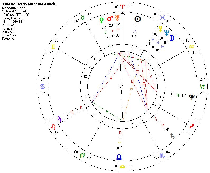 geodetic astrology charts