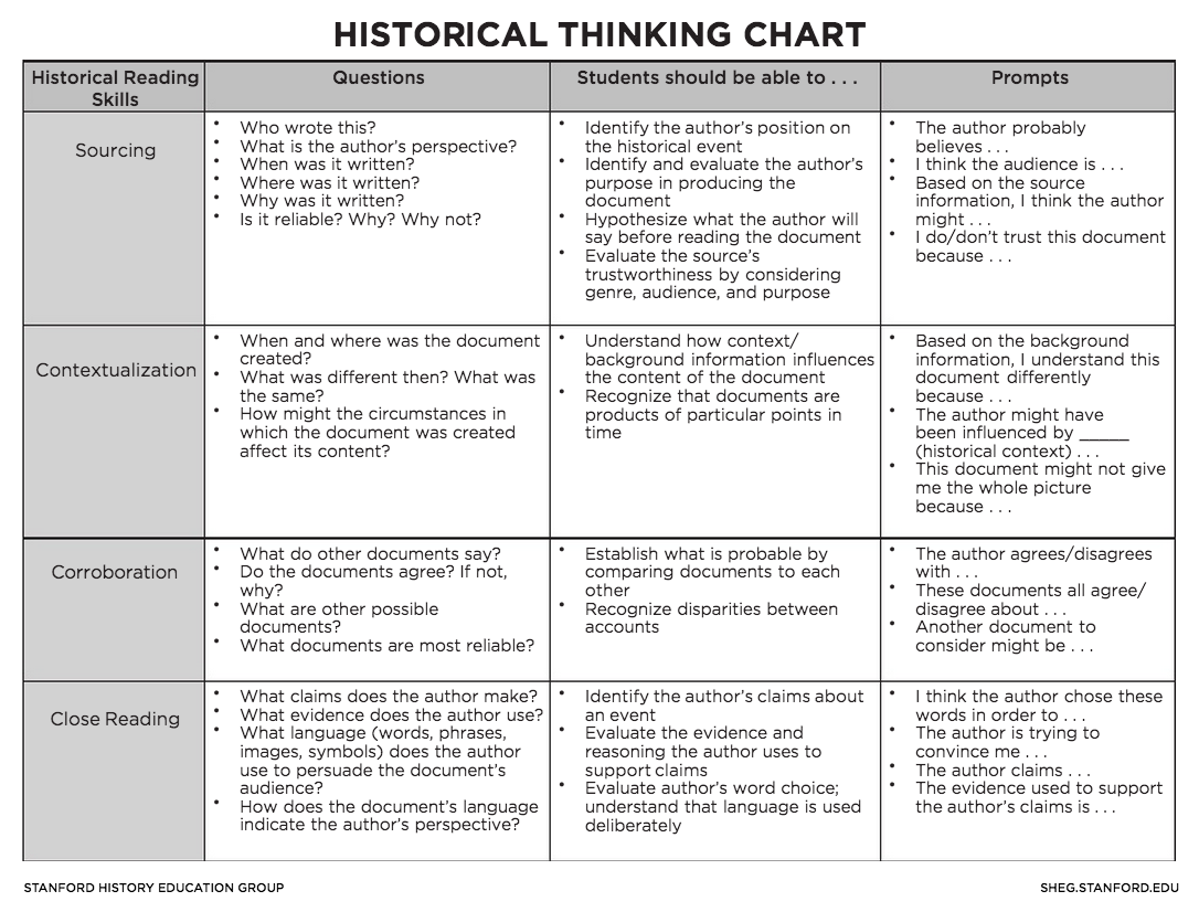 Historical Thinking Skills Chart