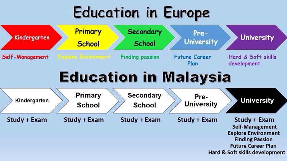 essay about education system in malaysia Education is a term which is more easily understood than defined it has been derived from the latin word educatum which means the act of teaching or training.
