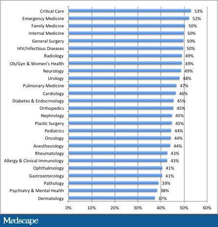 """Family medicine-- yikes """"@DrWaiSun: Percentage of doctors suffering from #burnout by specialty http://t.co/PPZ3Z2KCIm"""""""