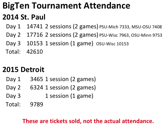 Sorry @BTNRickPizzo There is no denying that Detroit is a BUST for the B1G. The numbers don't lie. http://t.co/GF4y80hXQs