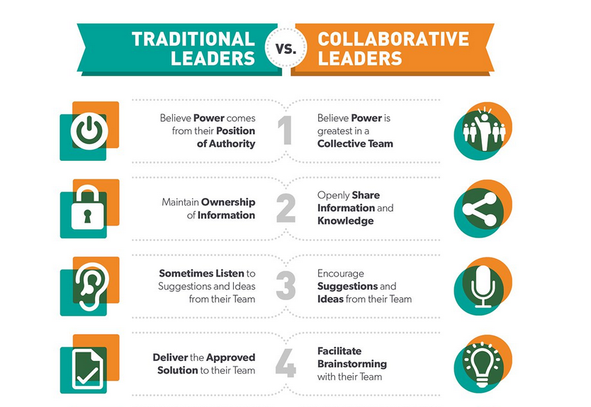 Four traits of collaborative leadership: http://t.co/kgDl5id8zf #readbyrichard