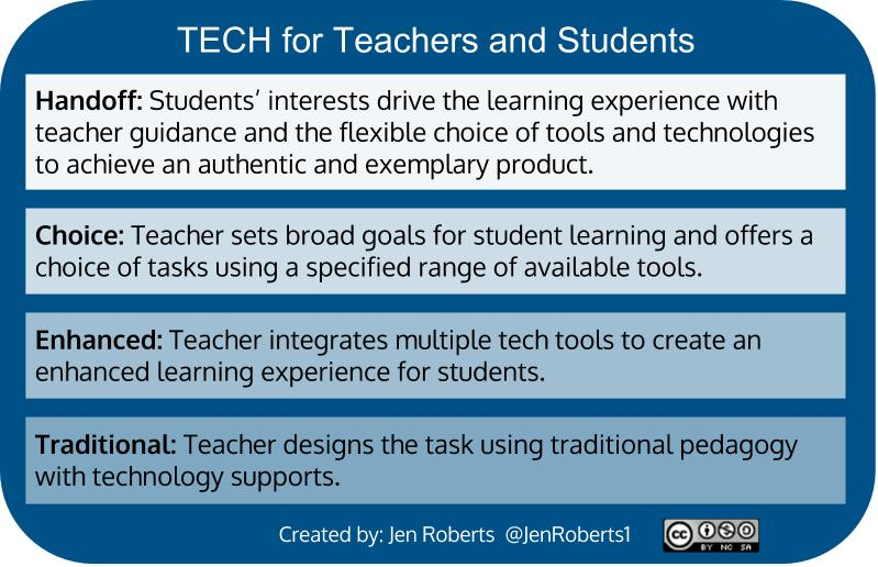 If you like SAMR check out TECH. The language is a bit more inviting. #cue15 #PowerUpEd http://t.co/uIWS1EULae
