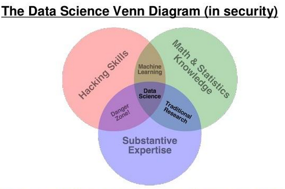Othmane Zrikem On Twitter Data Science Venn Diagram In Security