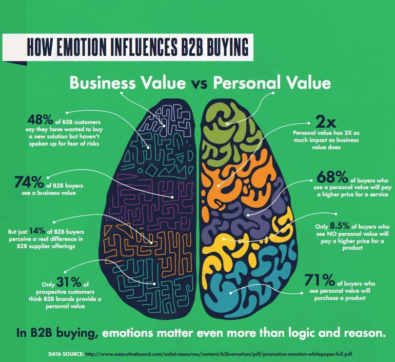How emotions influences B2B buying http://t.co/eJGH30Vwtv http://t.co/VKVAEHdeGw
