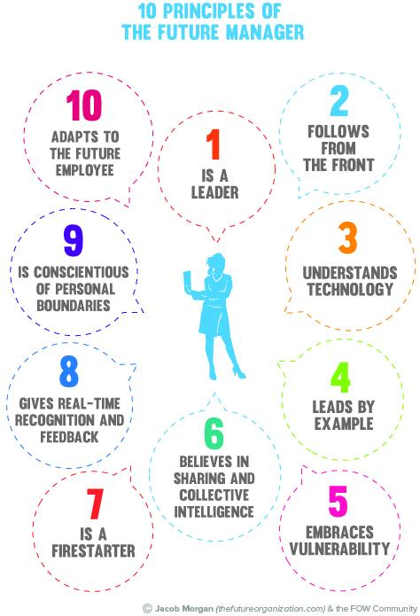 10 Principles of the future #manager #leader #futureofwork All managers should be like this! http://t.co/6M76InWlM9