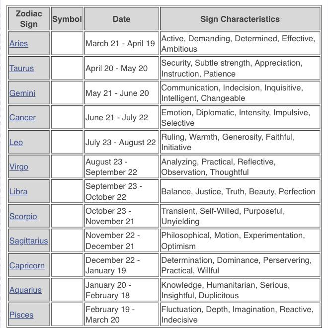 Zodiac sign dates