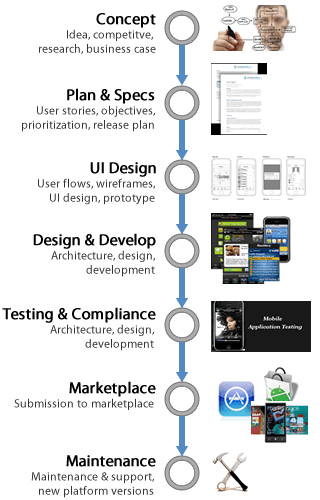 Best Practices Of Mobile User Interface Design Mobile Ui Design Best Practices