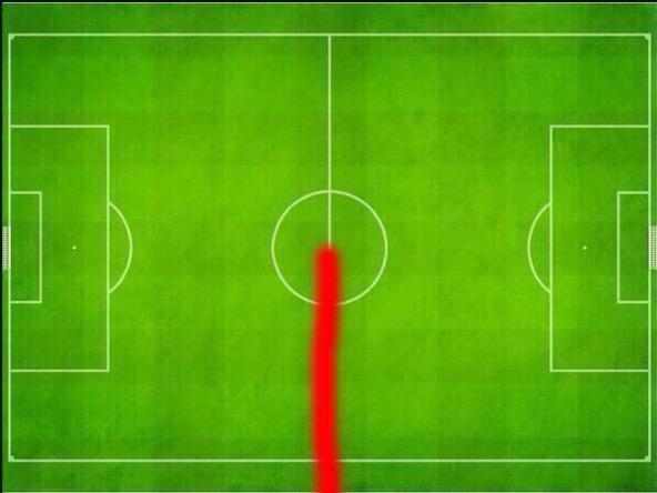 RT @FutballTweets: Steven Gerrard's heat map! http://t.co/8iYeSl875U