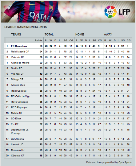 FC Barcelona On Twitter LEAGUE TABLE Take A Look At The - Barcelona fc table