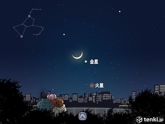 【今夜 月と金星、火星が接近】 tenki.jp/forecaster/dia… きょう23日、日の入り後、西の空には細い月。さらに、明るく輝く金星と、赤っぽい火星が並びます。 pic.twitter.com/G3eFsP2SkR