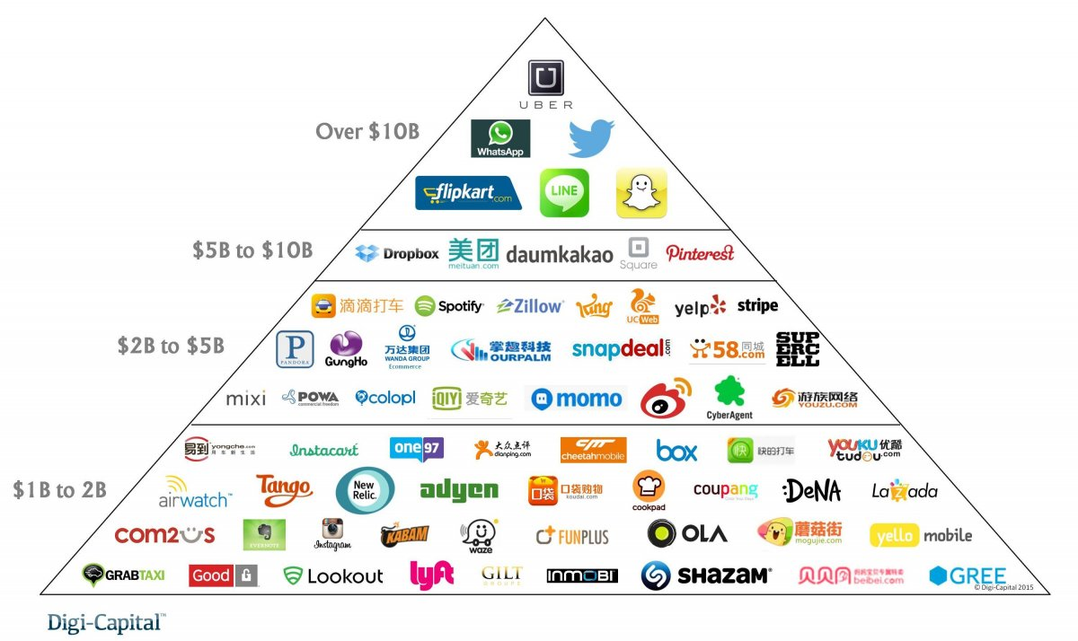 Valuations of some of the most known and popular tech companies #startup #tech #SiliconValley http://t.co/oqtdMFtZT3
