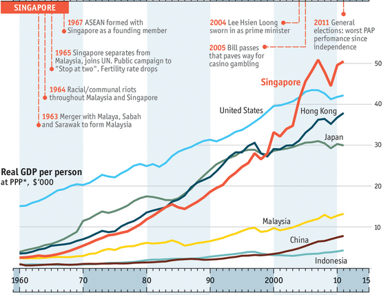 Lee Kuan Yew's Singapore - an astonishing record. Great visualisation @TheEconomist  http://t.co/C9xykqiUno #RIPLKY http://t.co/g94f3zKo06
