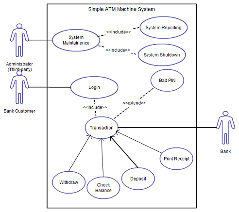 Creately on twitter use case diagram tutorial for beginners 700 pm 22 mar 2015 ccuart Gallery