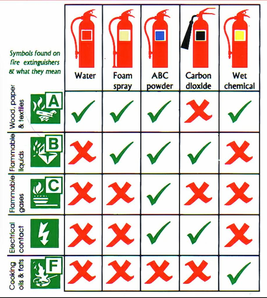 The Virtual Clinic On Twitter Symbols Found On Fire Extinguishers