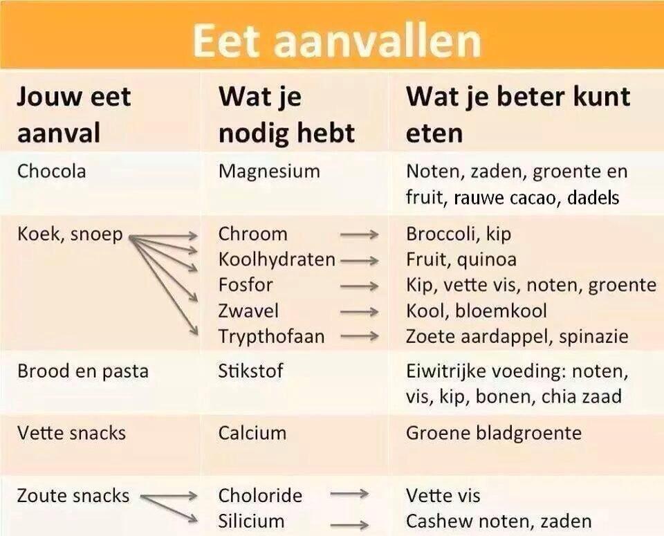 koolhydraten in vis