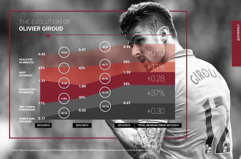 [ Infographic ] The Evolution of Olivier Giroud. His Progression. http://t.co/aCDXni4PWx