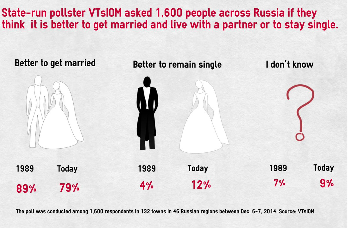 Single marriage com
