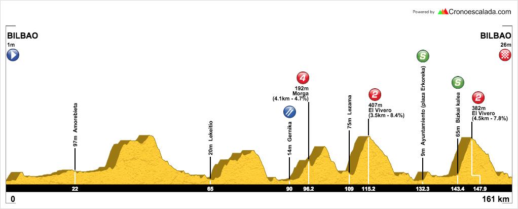 Vuelta Ciclista al Pais Vasco (Itzulia), 6 - 11 de abril de 2015 CB6aqkAUoAEr3p4