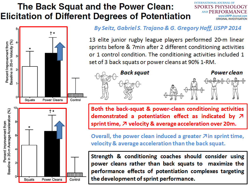 Ylmsportscience On Twitter Warmup Use Power Clean Rather Than