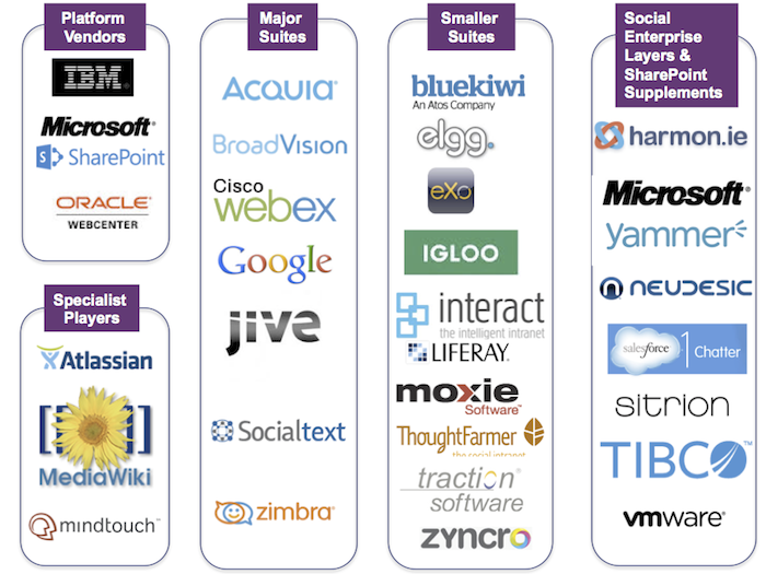 Webinar: Making Sense of the Enterprise Collaboration Tool Landscape - Apr 29 - http://t.co/UP0eQikZMQ http://t.co/56hzJ2veMz