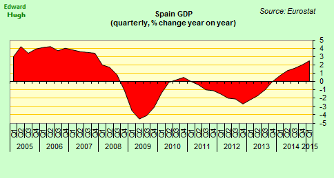 The Bank of Spain estimate that Spanish GDP was up 2.5% year on year in the first three months of 2015. http://t.co/c4FLEsxhhw