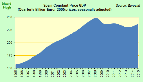 Spanish real GDP is now about 4.5% below the end-of-2007 level. http://t.co/Pr0ARdP5ro