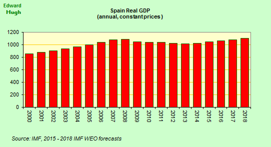 IMF forecasts have Spain reaching pre crisis GDP level in 2017/18. That's what a lost decade means. http://t.co/fVxNBbFFUg