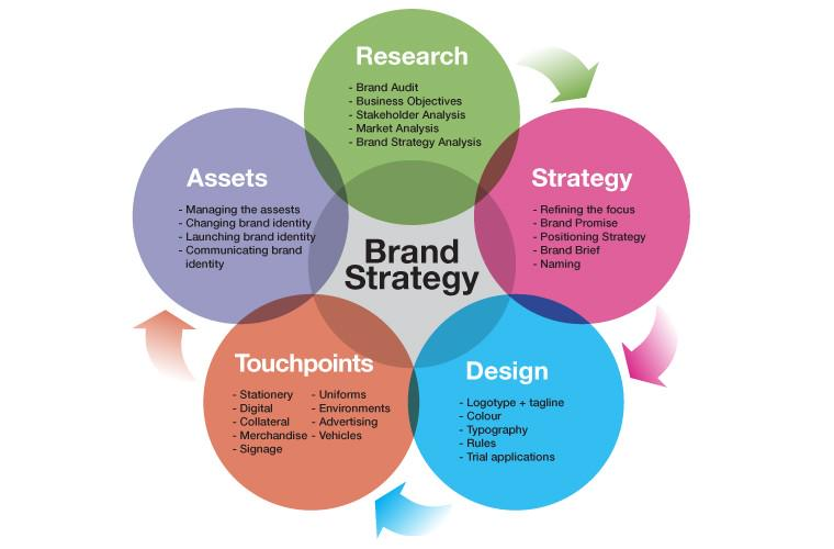 notes on brand building frameworks Building your personal brand intentionally will allow you to tell your story as you want it to be told, to establish yourself as an as a business owner, you should already be building your business brand your brand strategy will include your overall purpose and your values, the benefits that your brand.