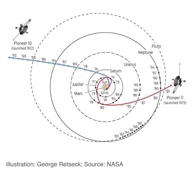 Spyder Webb On Twitter Onthisday 6apr1973 Space Probe Pioneer11