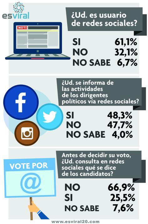 Acá el resumen de la penetración de redes sociales en Prov de Bs As. #queruzoInvestiga http://t.co/k6a0u1giMO