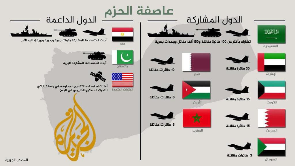 عاصفة الحزم ضد الحوثيين