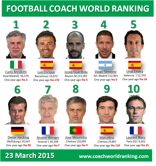 Football World Rankings On Twitter Latest Coach World Ranking 23 March 2015 Http T Co Ramxkdha5y Http T Co Bzcbmcuysk