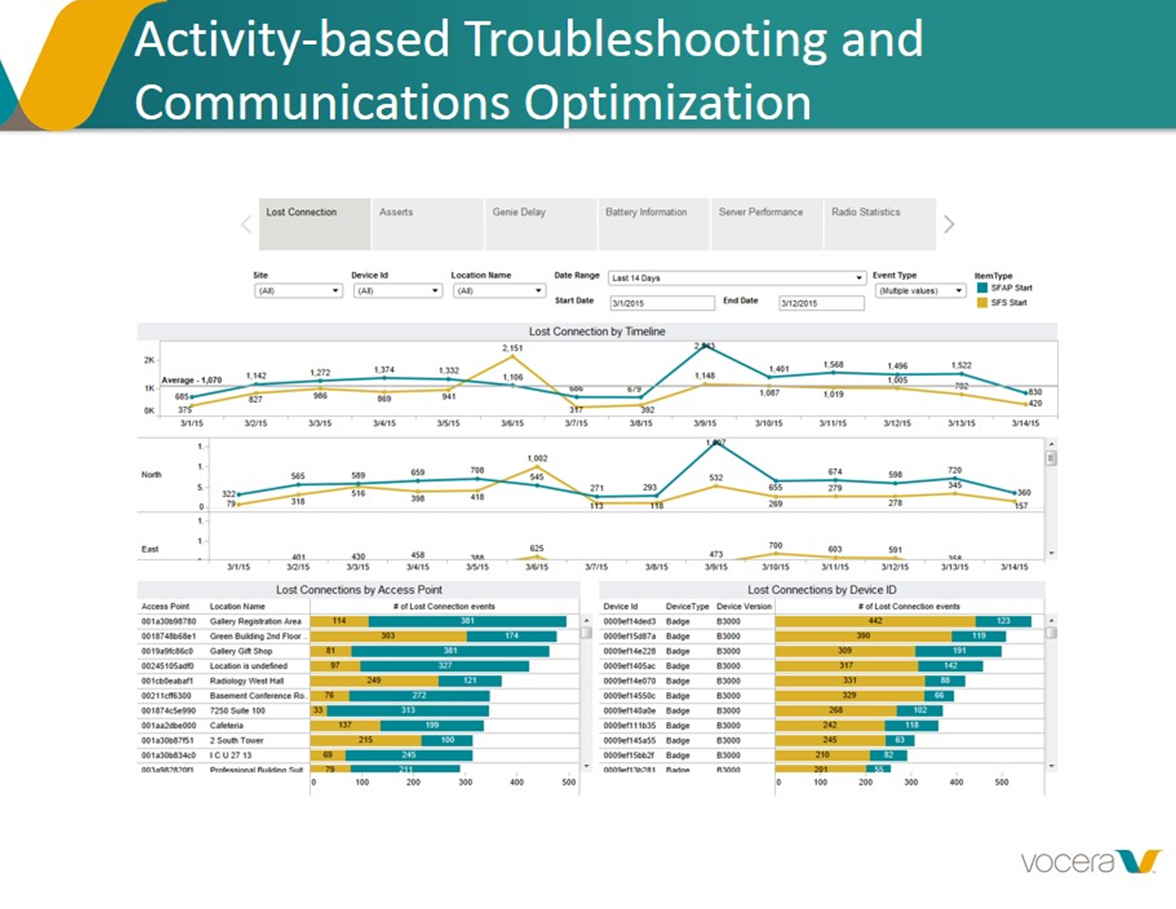 Smiling watching @VoceraComm present with @Tableau story points http://t.co/KgJnFe6H3U #analytics http://t.co/BbQ6iVGhLf
