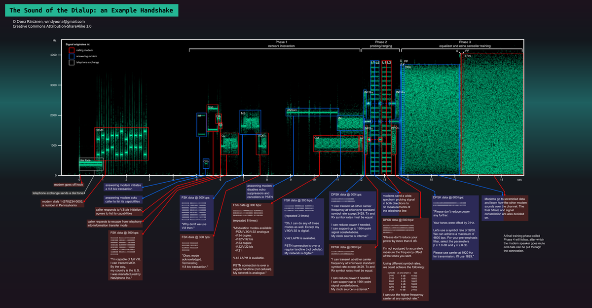 What a dialup modem was actually  doing when it made those weird noises http://t.co/X6jSdJGlg4 http://t.co/qZOVrpewFA