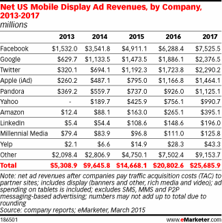 Facebook's US mobile ad revenues to near $5 billion this year http://t.co/HPwtUuN7jy http://t.co/67bJbiOOqi