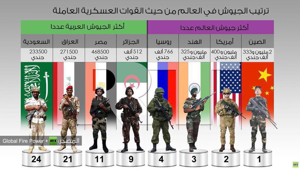 ترتيب الجيوش العالمية والعربية جنودها