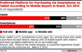 Do Brazil's mobile buyers favor apps or mobile sites for purchasing? Neither. http://t.co/2PJHUUEaEk http://t.co/CV6yTtP4Fv
