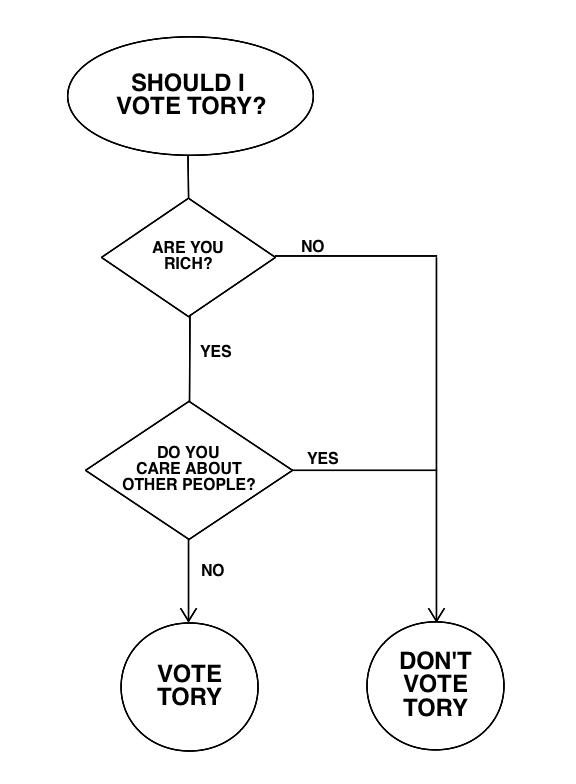Pete Sinclair On Twitter Quot Should You Vote Tory A Handy