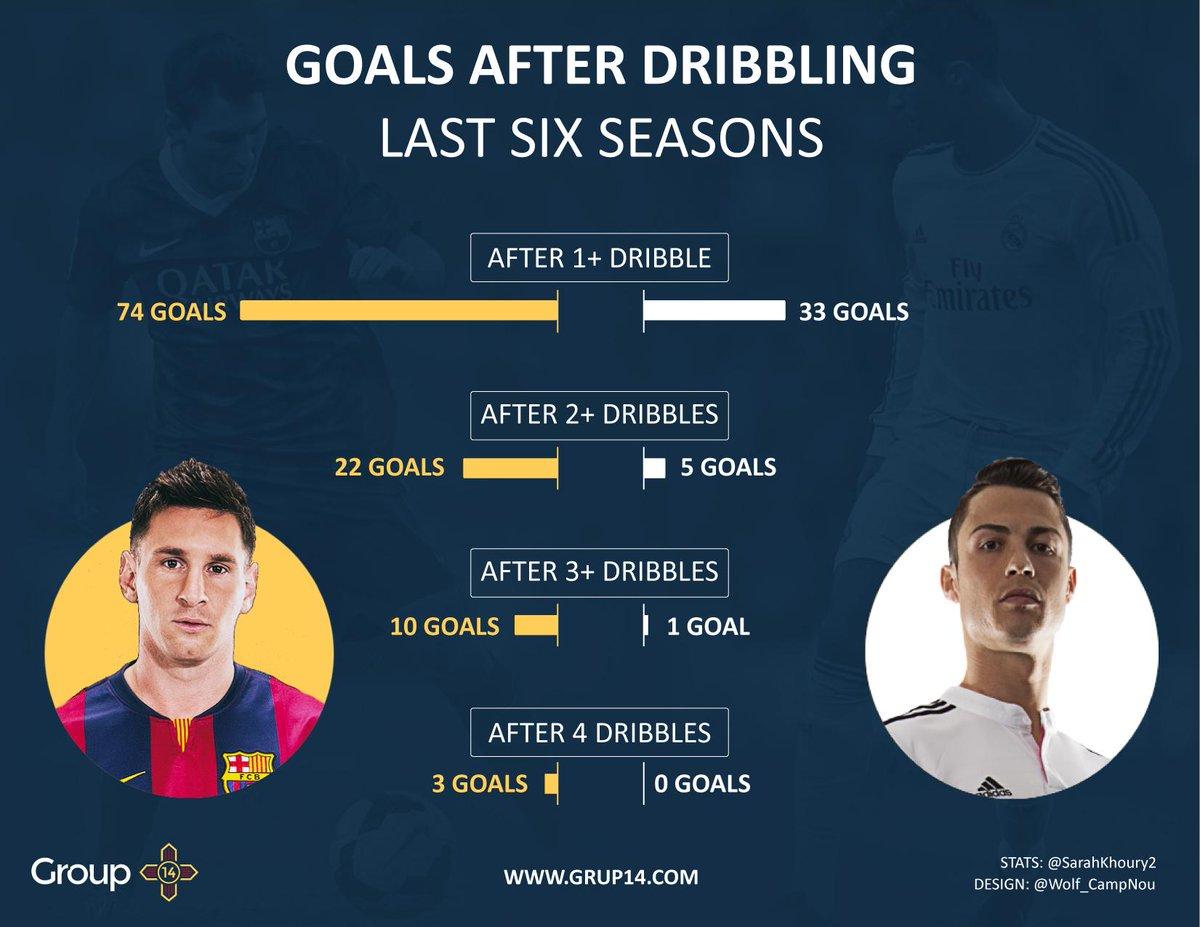 Messi - CR
