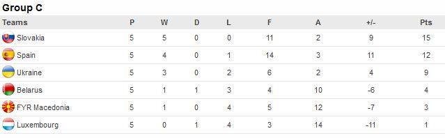 Current standings after 5 matchday, courtesy of UEFA
